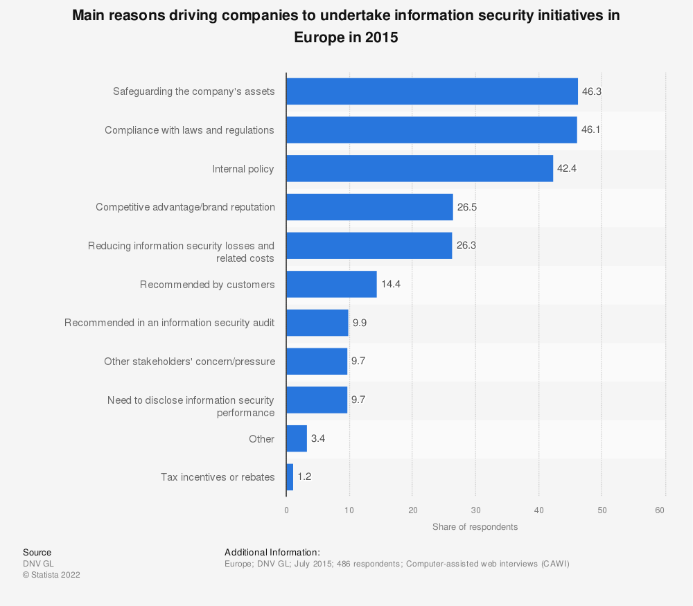 Statistic: Main reasons driving companies to undertake information security initiatives in Europe in 2015 | Statista
