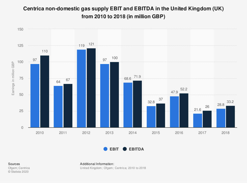 Statistic: Centrica non-domestic gas supply EBIT and EBITDA in the United Kingdom (UK) from 2010 to 2018 (in million GBP)   Statista