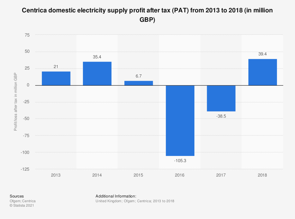 Statistic: Centrica domestic electricity supply profit after tax (PAT) from 2013 to 2018 (in million GBP) | Statista