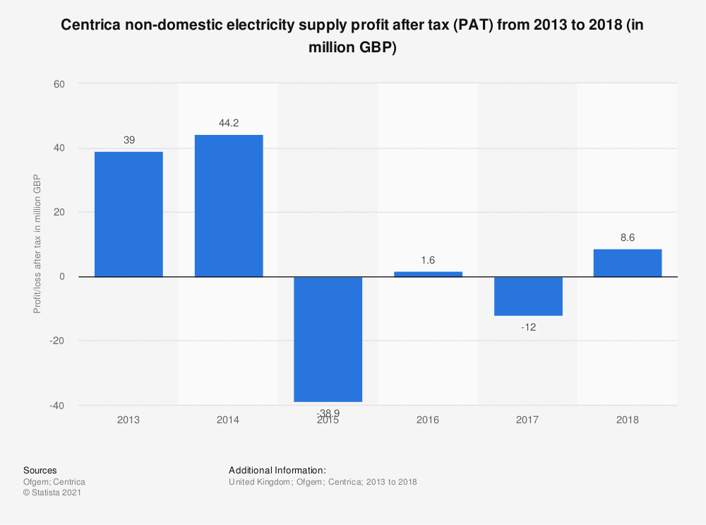 Statistic: Centrica non-domestic electricity supply profit after tax (PAT) from 2013 to 2018 (in million GBP) | Statista