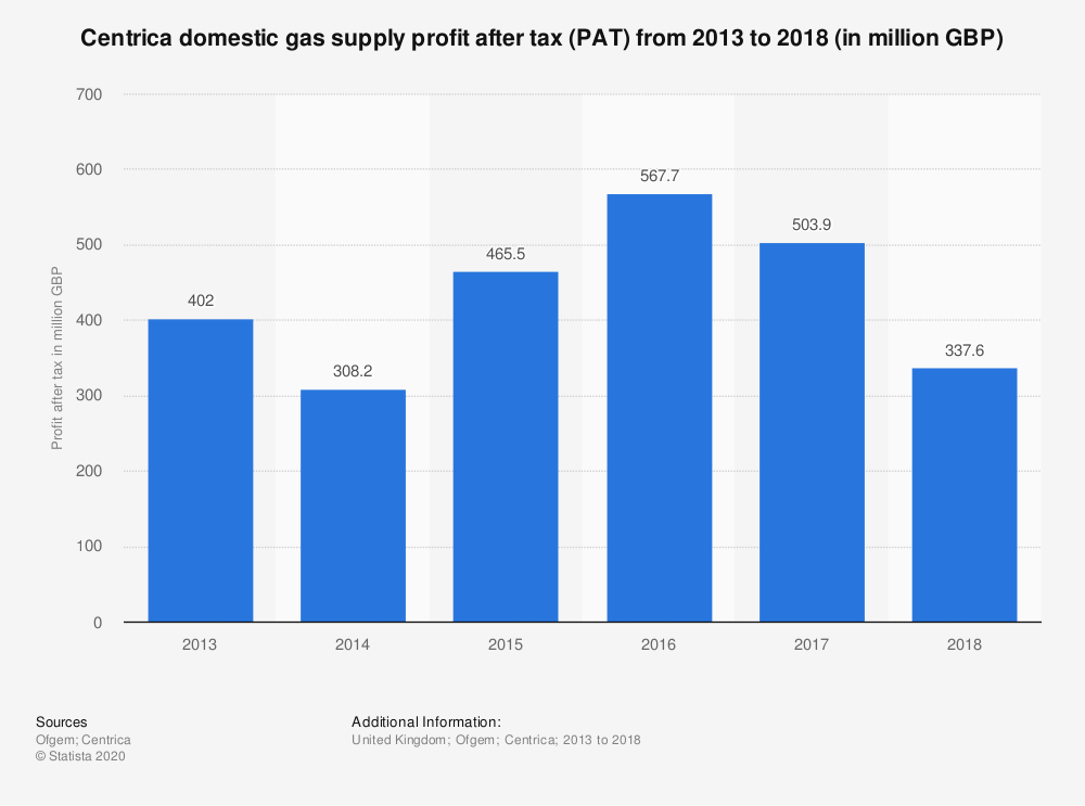 Statistic: Centrica domestic gas supply profit after tax (PAT) from 2013 to 2018 (in million GBP) | Statista
