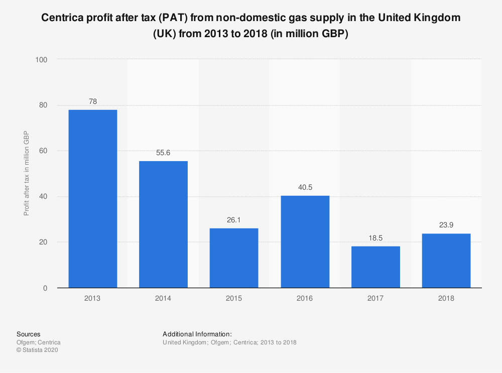 Statistic: Centrica profit after tax (PAT) from non-domestic gas supply in the United Kingdom (UK) from 2013 to 2018 (in million GBP) | Statista