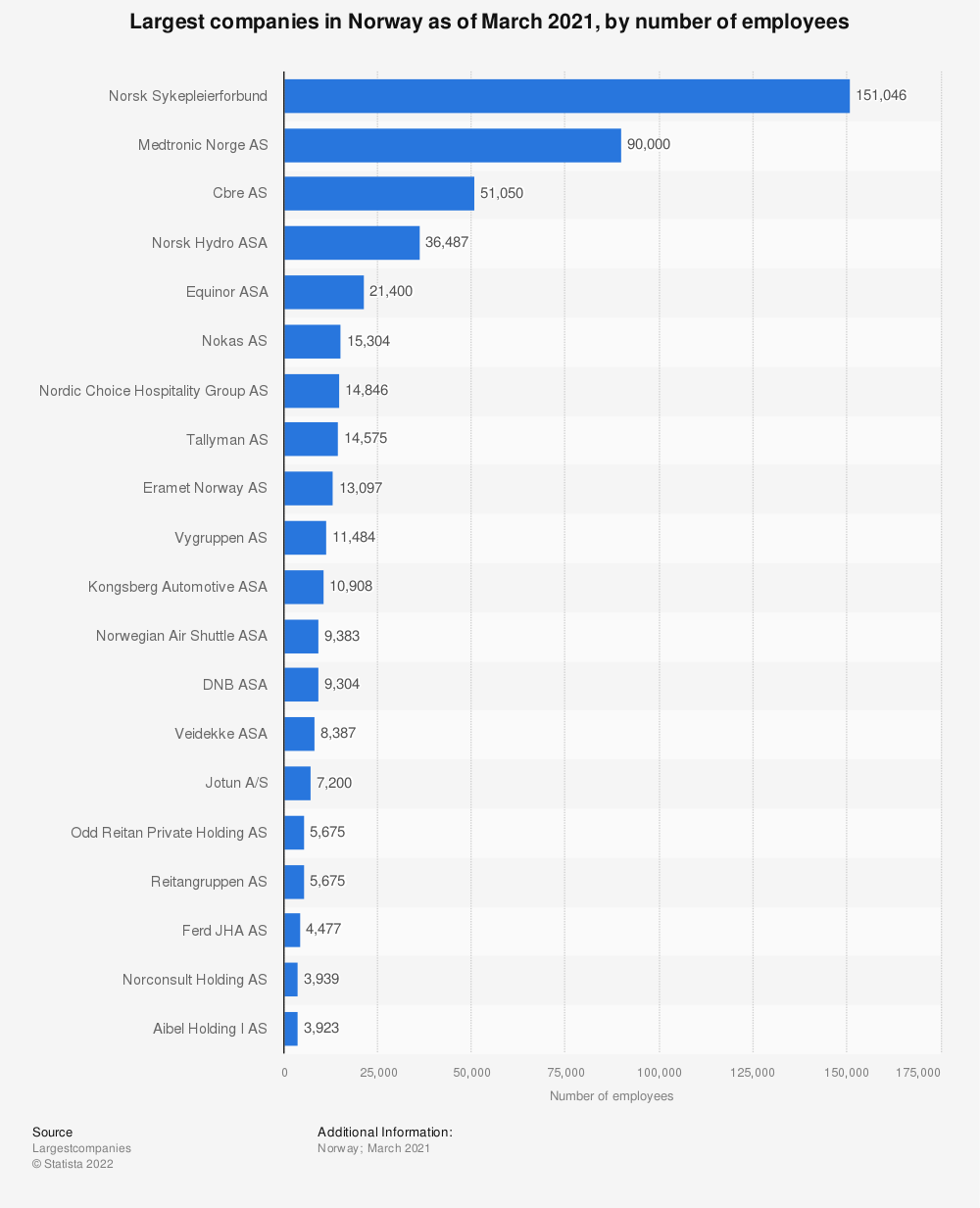 Statistic: Leading companies in Norway as of March 2019, by number of employees | Statista