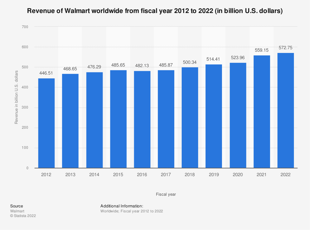 Statistic: Total revenue of Walmart worldwide from fiscal year 2012 to 2020 (in billion U.S. dollars) | Statista