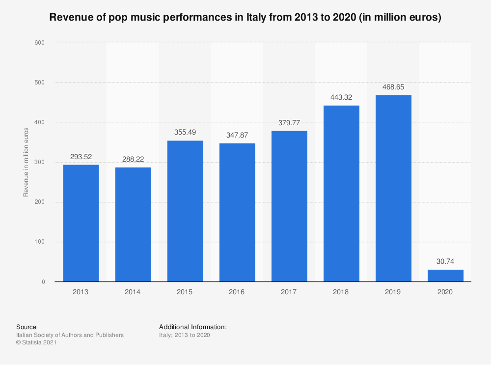 Statistic: Turnover of pop music performances in Italy from 2013 to 2018 (in euros) | Statista