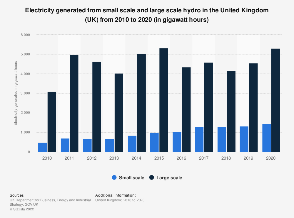 Statistic: Electricity generated from small scale and large scale hydro in the United Kingdom (UK) from 2010 to 2016 (in gigawatt hours) | Statista