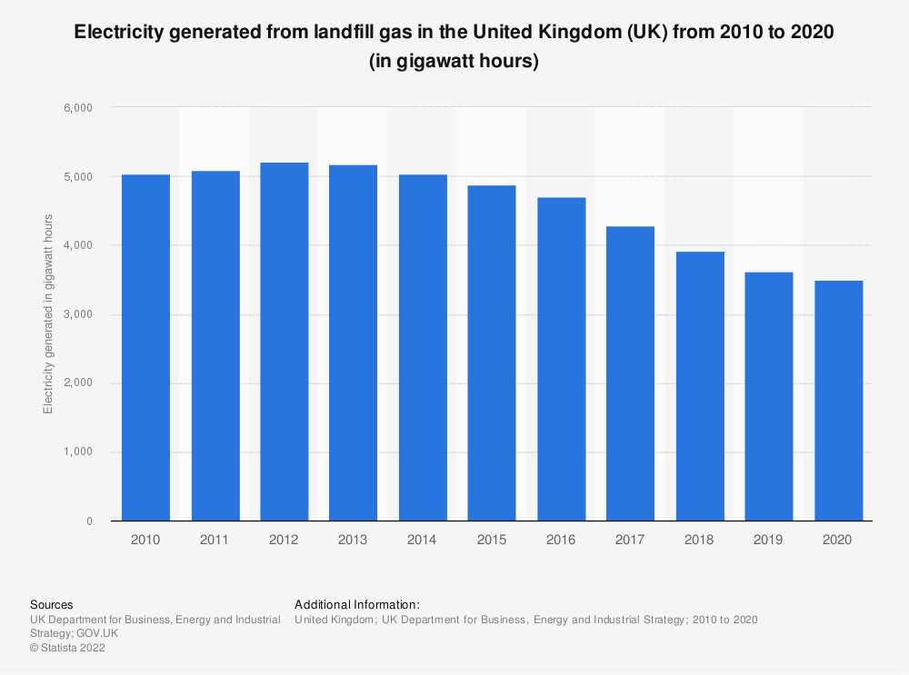 Statistic: Electricity generated from landfill gas in the United Kingdom (UK) from 2010 to 2018 (in gigawatt hours) | Statista
