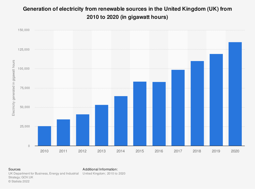 Statistic: Electricity generated from renewables in the United Kingdom (UK) from 2010 to 2017 (in gigawatt hours) | Statista