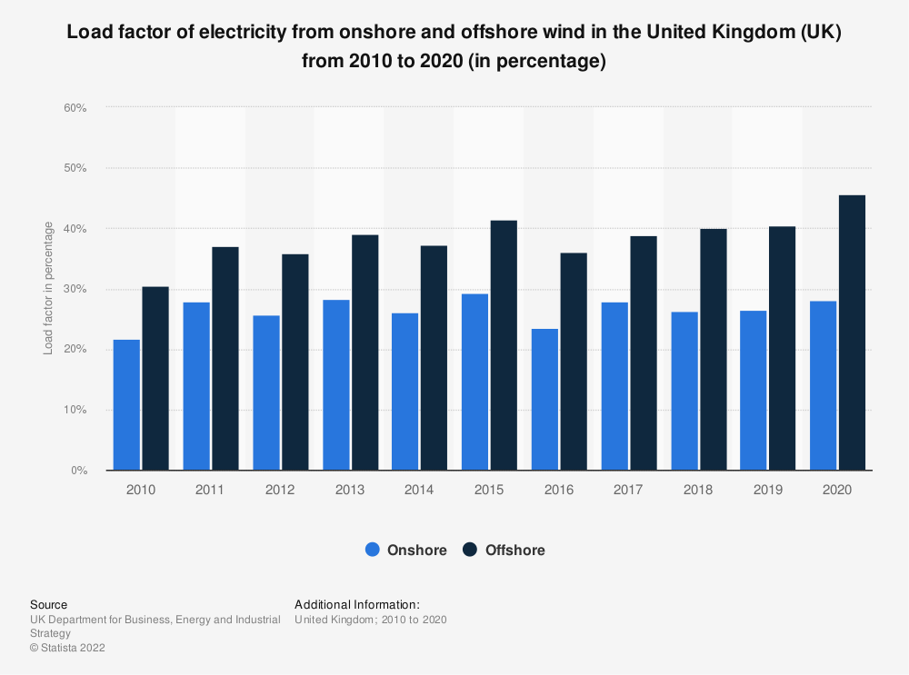 Statistic: Load factor of electricity from onshore and offshore wind in the United Kingdom (UK) from 2010 to 2018 (in percentage) | Statista