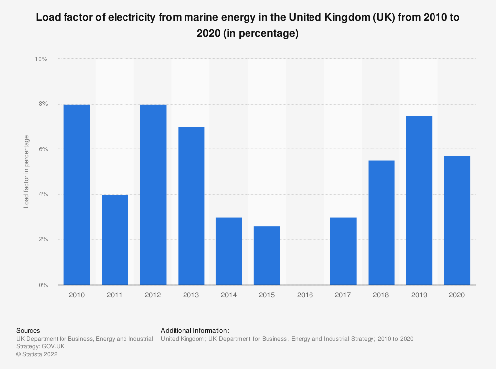 Statistic: Load factor of electricity from marine energy in the United Kingdom (UK) from 2010 to 2018 (in percentage) | Statista