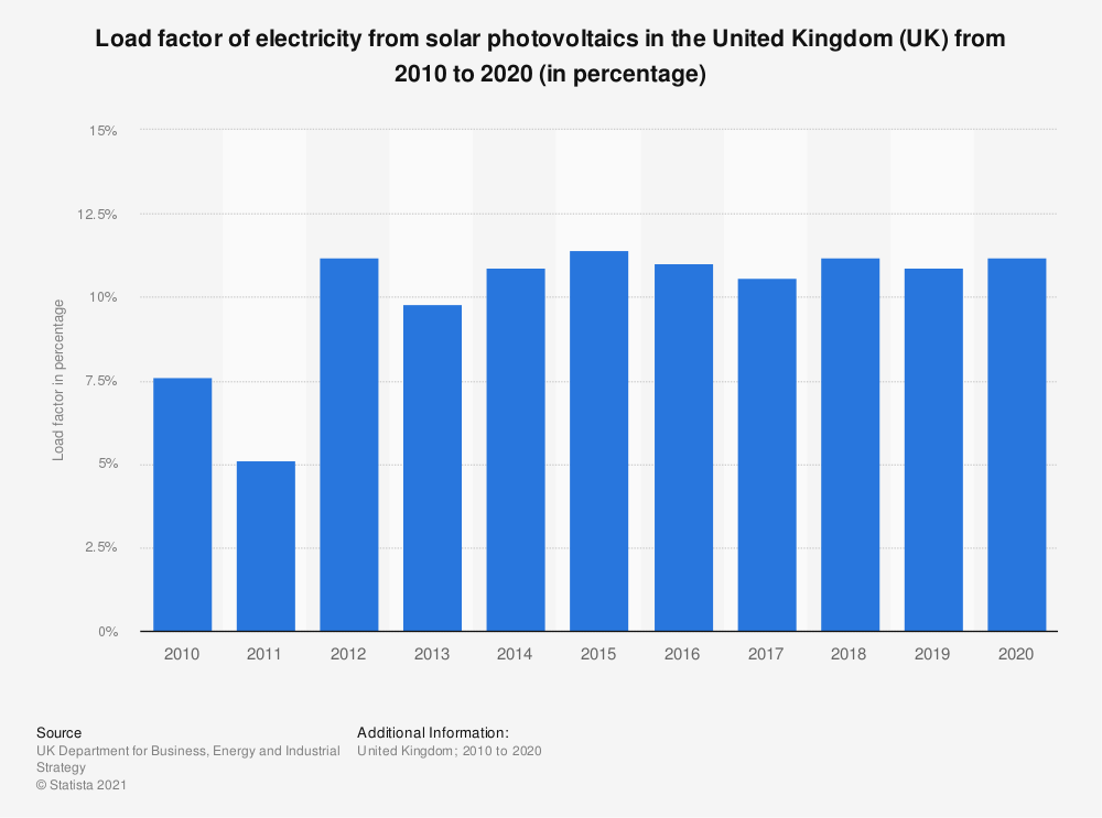 Statistic: Load factor of electricity from solar photovoltaics in the United Kingdom (UK) from 2010 to 2017 (in percentage) | Statista