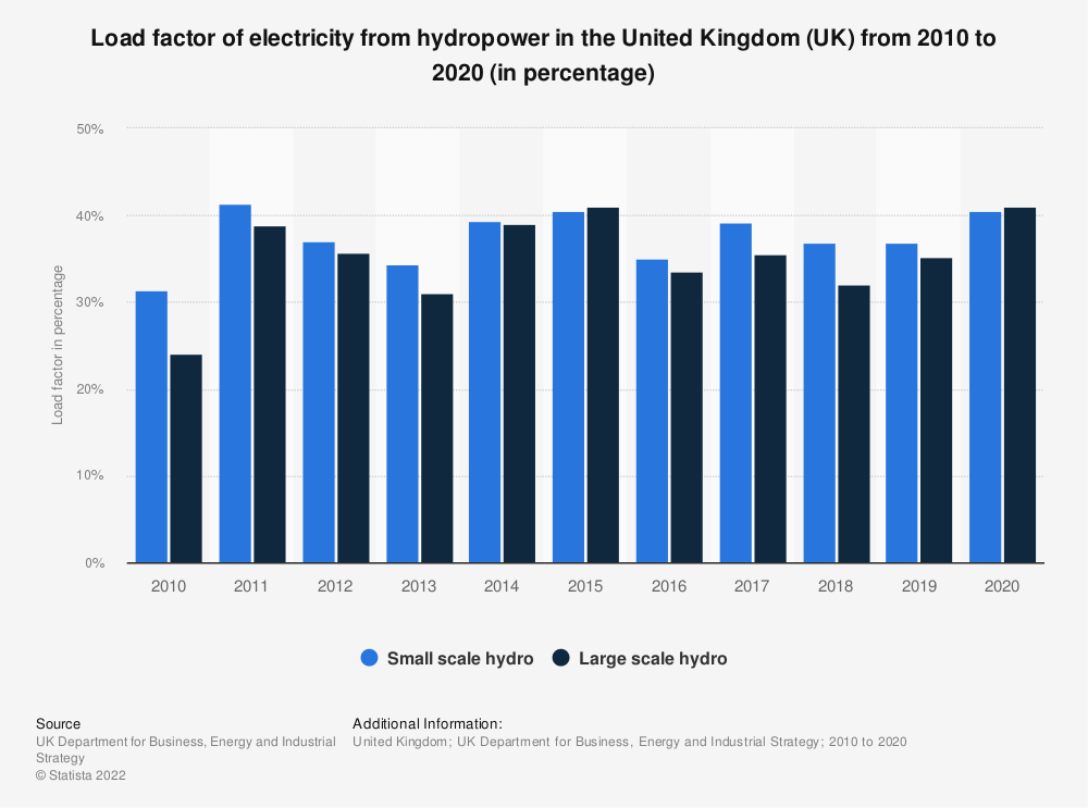 Statistic: Load factor of electricity from hydropower in the United Kingdom (UK) from 2010 to 2016 (in percentage)   Statista