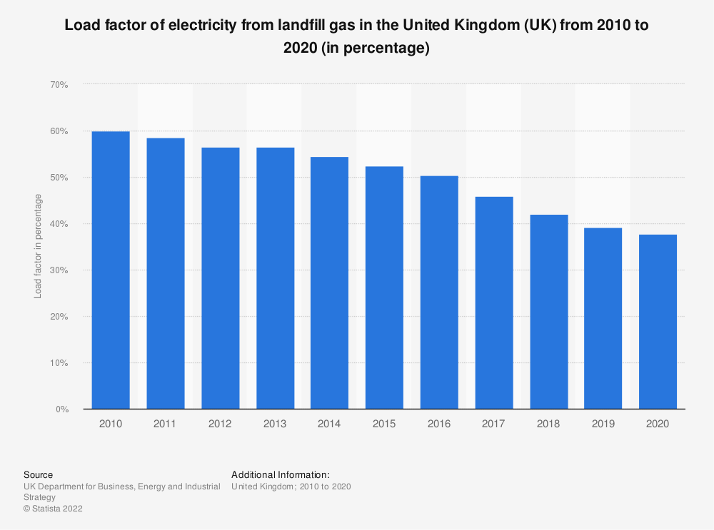 Statistic: Load factor of electricity from landfill gas in the United Kingdom (UK) from 2010 to 2017 (in percentage) | Statista
