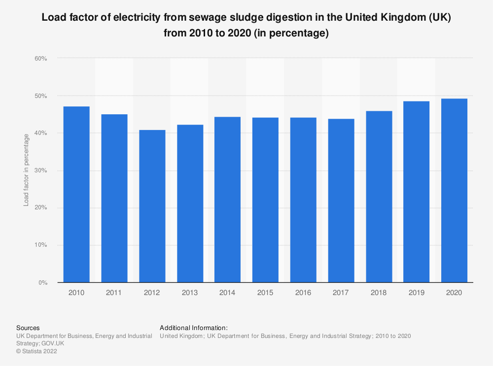 Statistic: Load factor of electricity from sewage sludge digestion in the United Kingdom (UK) from 2010 to 2019 (in percentage) | Statista