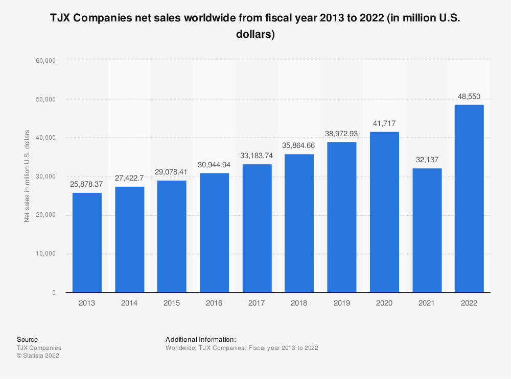 Statistic: TJX Companies net sales worldwide from fiscal year 2013 to 2021 (in million U.S. dollars) | Statista