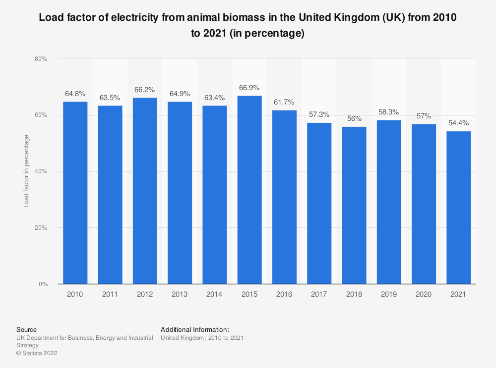 Statistic: Load factor of electricity from animal biomass in the United Kingdom (UK) from 2010 to 2018 (in percentage) | Statista