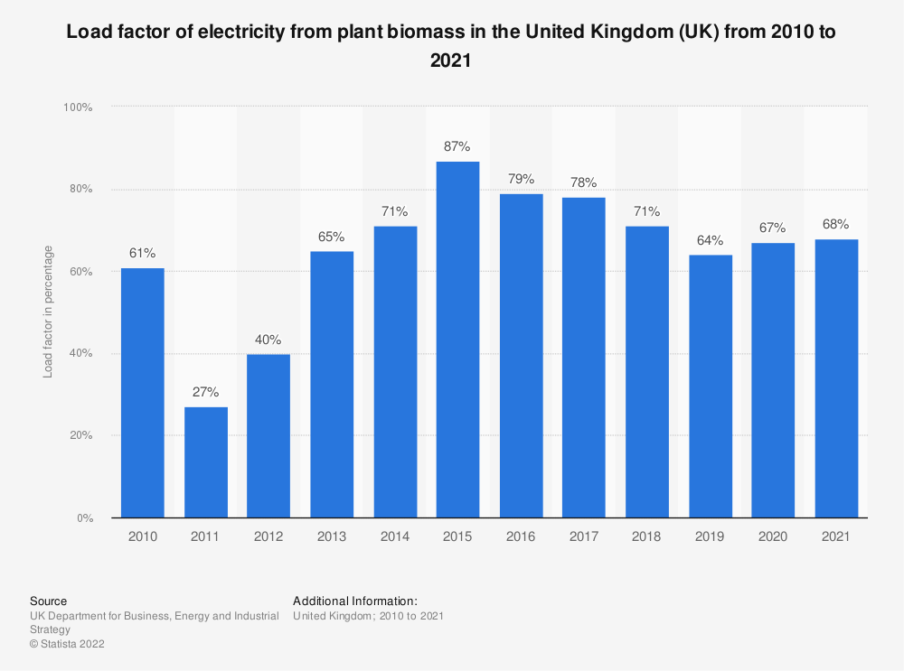 Statistic: Load factor of electricity from plant biomass in the United Kingdom (UK) from 2010 to 2018 (in percentage) | Statista
