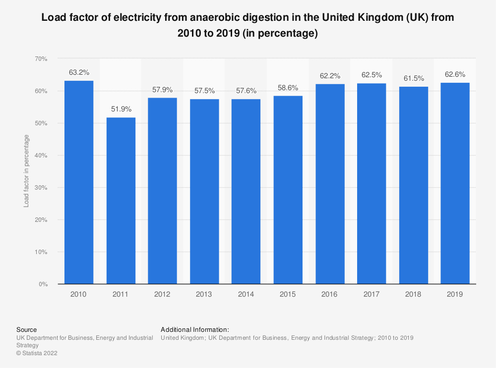 Statistic: Load factor of electricity from anaerobic digestion in the United Kingdom (UK) from 2010 to 2018 (in percentage) | Statista