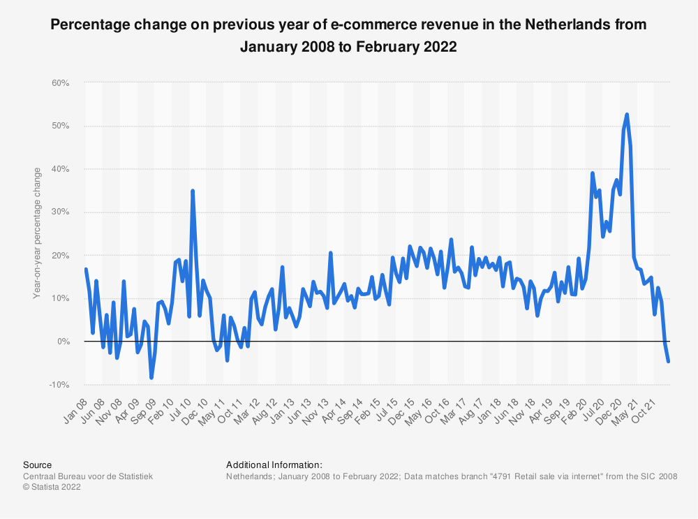 Statistic: Percentage change on previous year of turnover of retail trade internet sales in the Netherlands from January 2017 to January 2018 | Statista