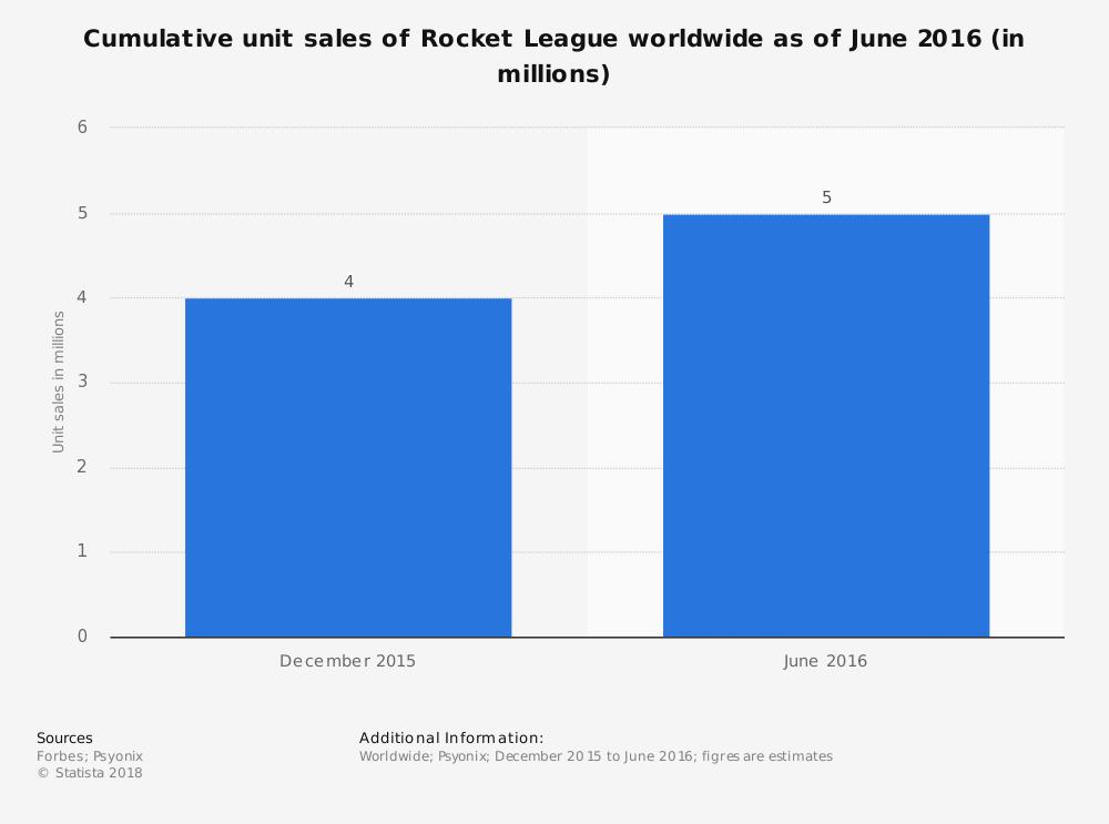 Statistic: Cumulative unit sales of Rocket League worldwide as of June 2016 (in millions) | Statista