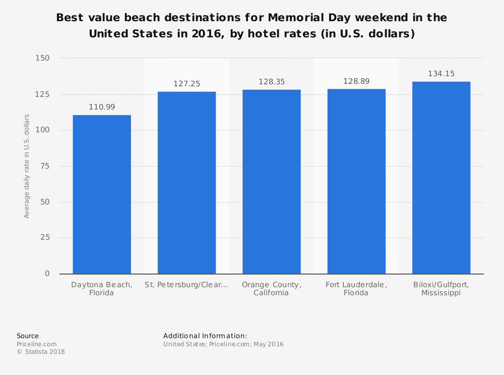 Statistic: Best value beach destinations for Memorial Day weekend in the United States in 2016, by hotel rates (in U.S. dollars)   Statista