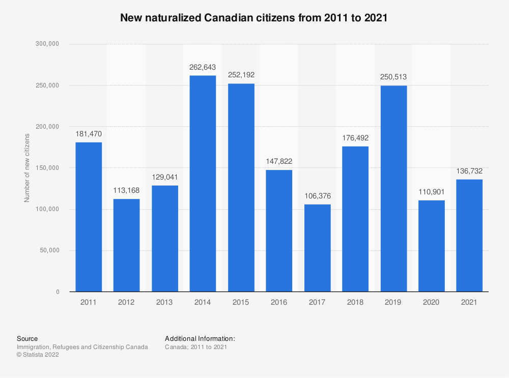 Statistic: New naturalized Canadian citizens from 2011 to 2017 | Statista