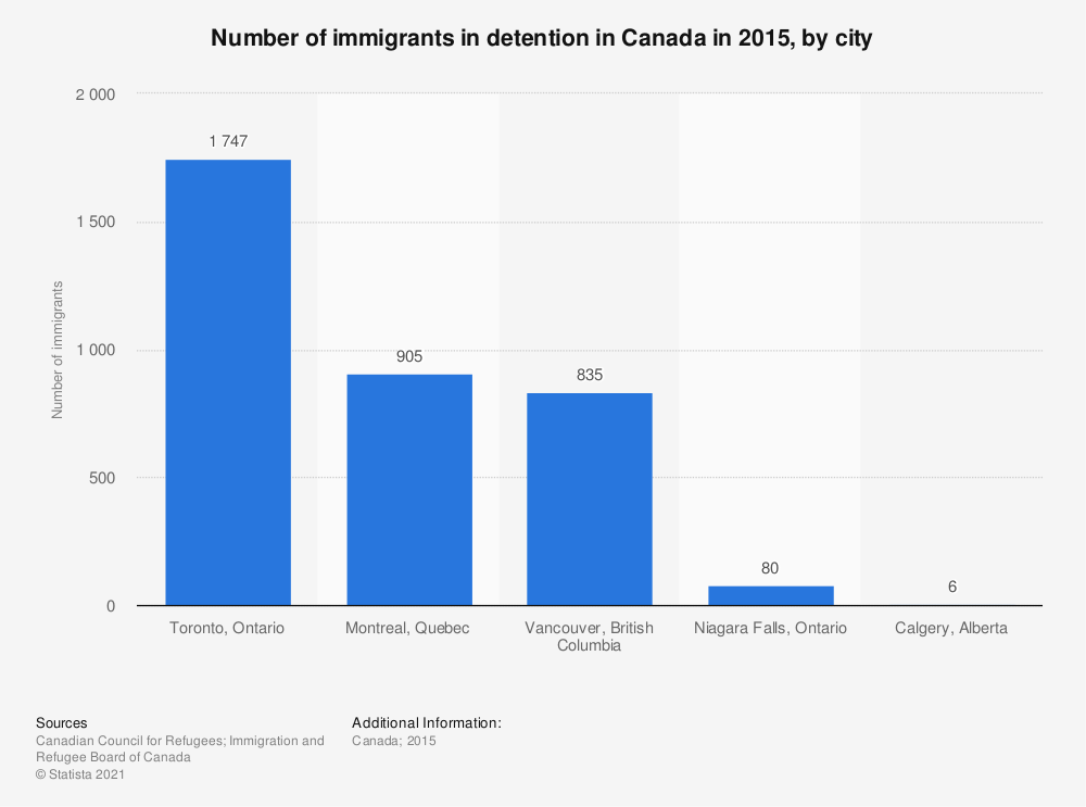 Statistic: Number of immigrants in detention in Canada in 2015, by city | Statista