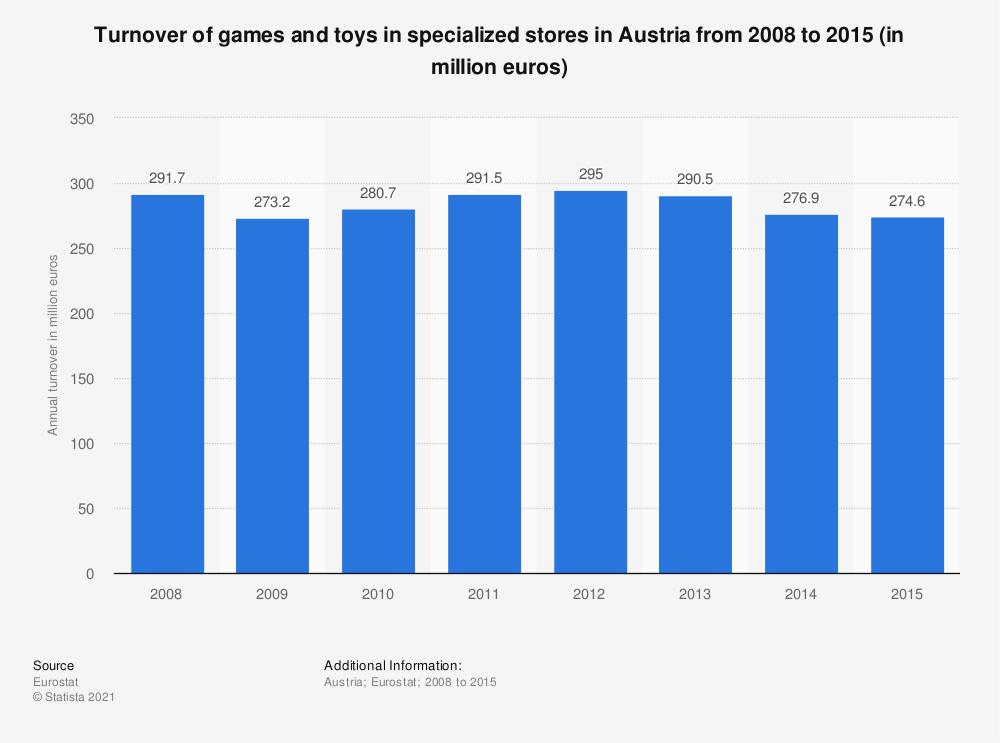 Statistic: Turnover of games and toys in specialized stores in Austria from 2008 to 2015 (in million euros) | Statista