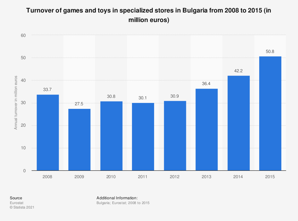Statistic: Turnover of games and toys in specialized stores in Bulgaria from 2008 to 2015 (in million euros) | Statista