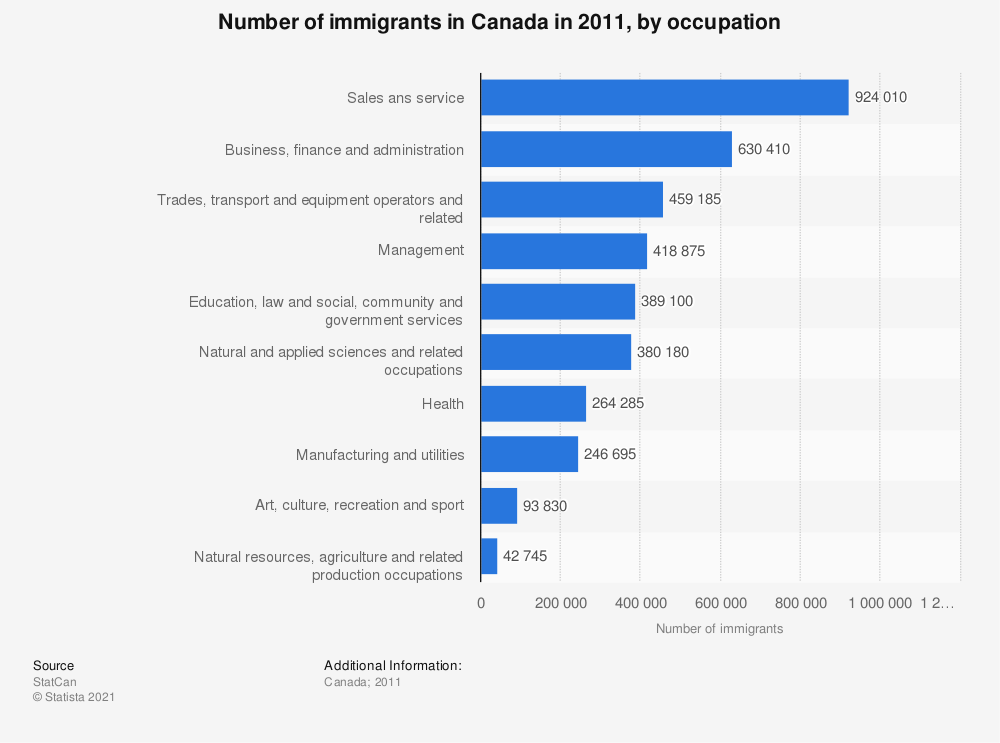 Statistic: Number of immigrants in Canada in 2011, by occupation | Statista