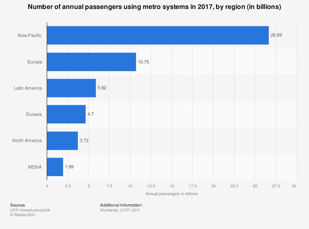 Statistic: Number of annual passengers using metro systems in 2017, by region (in billions) | Statista