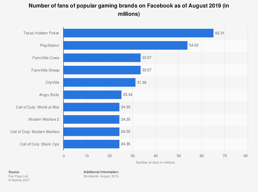 Statistic: Number of fans of popular gaming brands on Facebook as of August 2019 (in millions) | Statista
