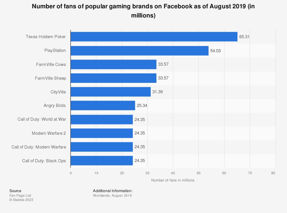 Statistic: Number of fans of popular gaming brands on Facebook as of November 2017 (in millions) | Statista