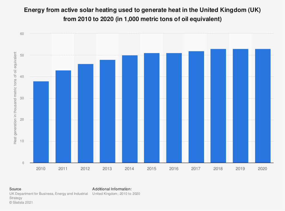 Statistic: Energy from active solar heating used to generate heat in the United Kingdom (UK) from 2010 to 2017 (in 1,000 metric tons of oil equivalent*) | Statista