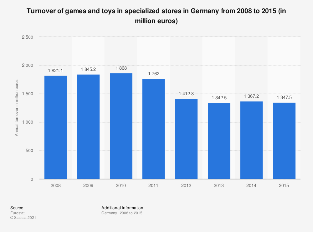 Statistic: Turnover of games and toys in specialized stores in Germany from 2008 to 2015 (in million euros) | Statista