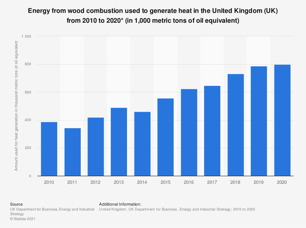 Statistic: Energy from wood combustion used to generate heat in the United Kingdom (UK) from 2010 to 2019* (in 1,000 metric tons of oil equivalent) | Statista