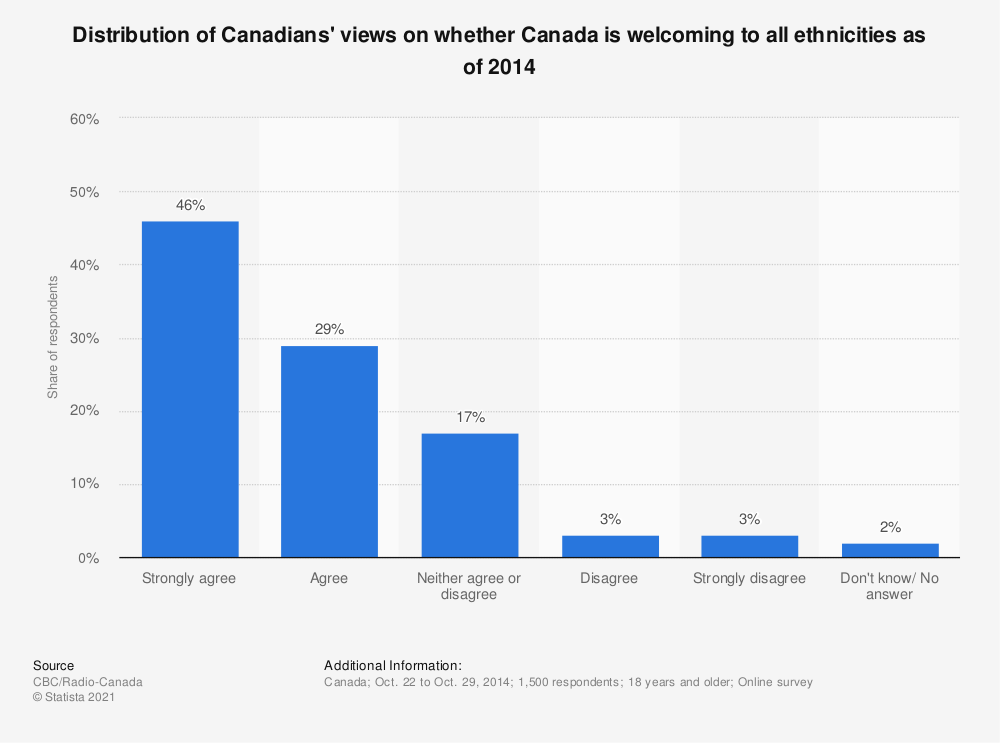 Statistic: Distribution of Canadians' views on whether Canada is welcoming to all ethnicities as of 2014 | Statista