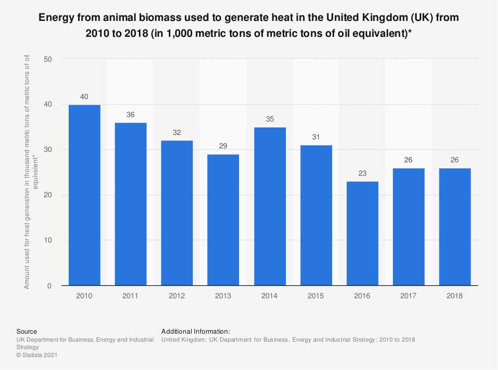 Statistic: Energy from animal biomass used to generate heat in the United Kingdom (UK) from 2010 to 2018 (in 1,000 metric tons of metric tons of oil equivalent)* | Statista