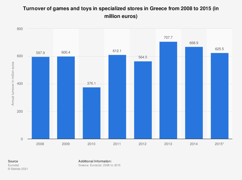 Statistic: Turnover of games and toys in specialized stores in Greece from 2008 to 2015 (in million euros) | Statista