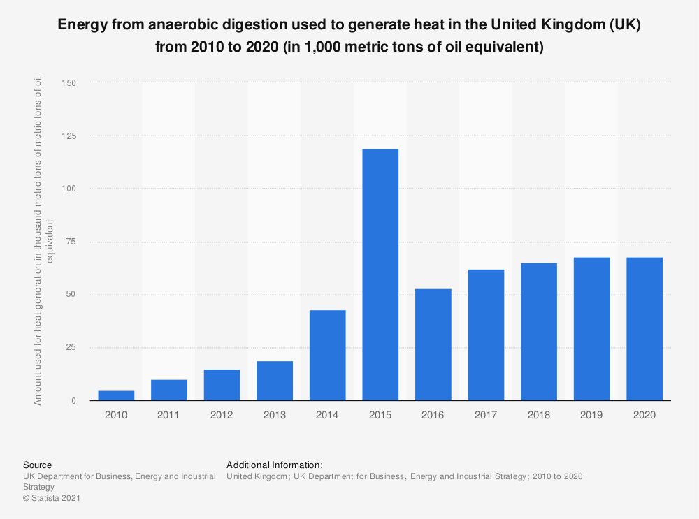 Statistic: Energy from anaerobic digestion used to generate heat in the United Kingdom (UK) from 2010 to 2017 (in 1,000 metric tons of metric tons of oil equivalent*) | Statista