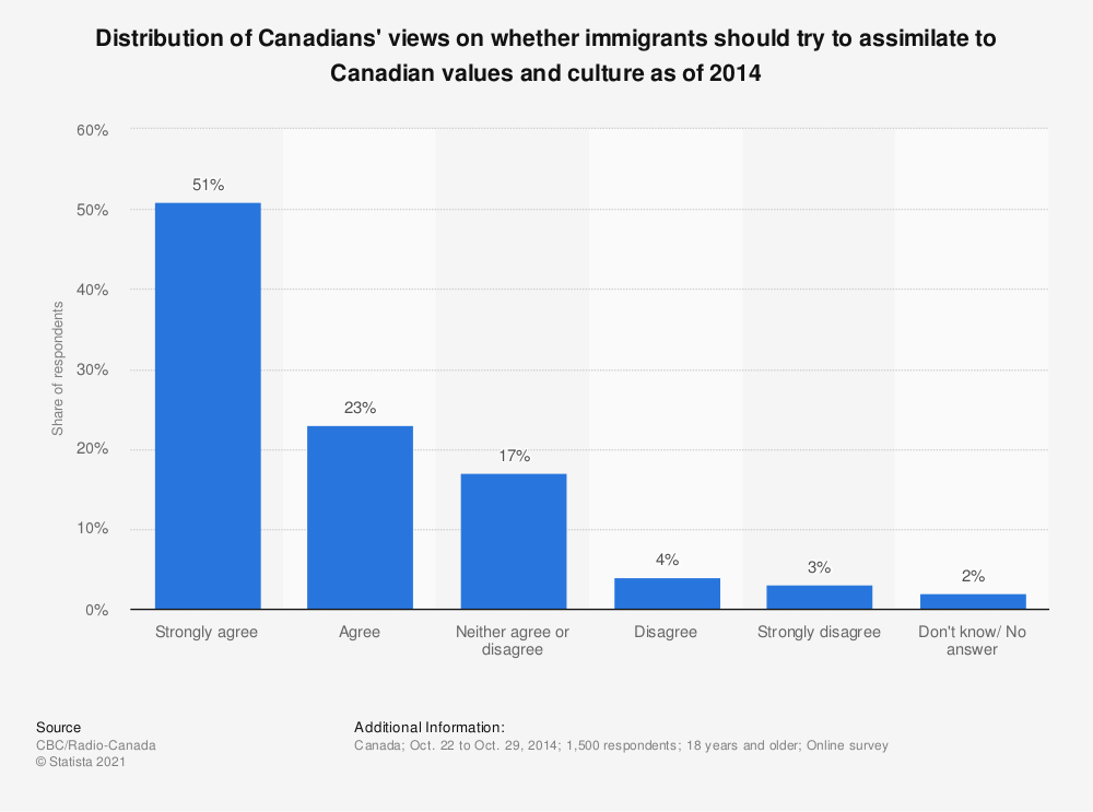 Statistic: Distribution of Canadians' views on whether immigrants should try to assimilate to Canadian values and culture as of 2014 | Statista