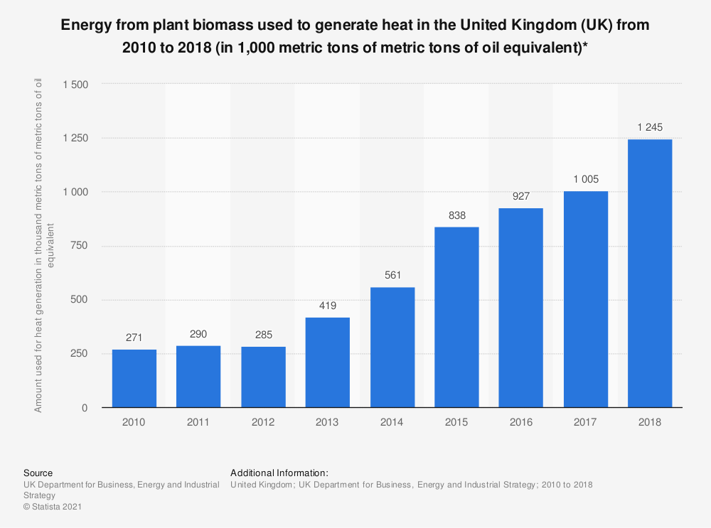 Statistic: Energy from plant biomass used to generate heat in the United Kingdom (UK) from 2010 to 2018 (in 1,000 metric tons of metric tons of oil equivalent)* | Statista