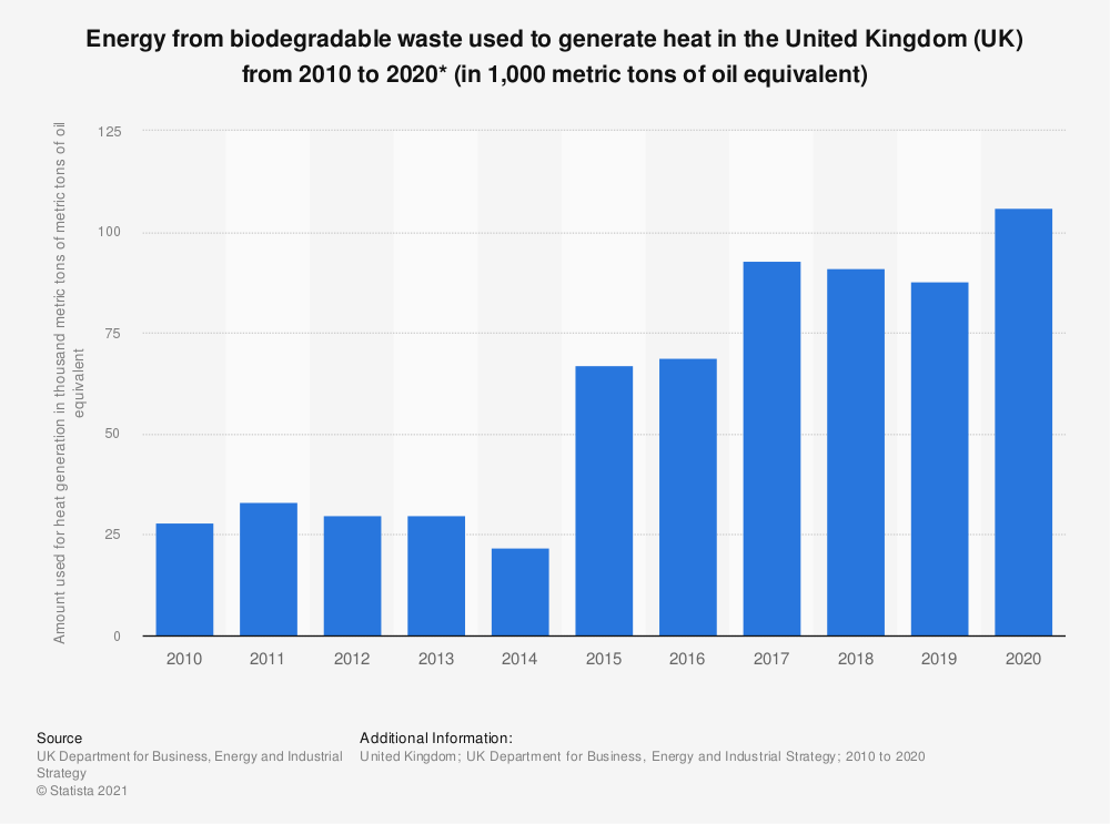 Statistic: Energy from biodegradable waste used to generate heat in the United Kingdom (UK) from 2010 to 2017 (in 1,000 metric tons of metric tons of oil equivalent*) | Statista
