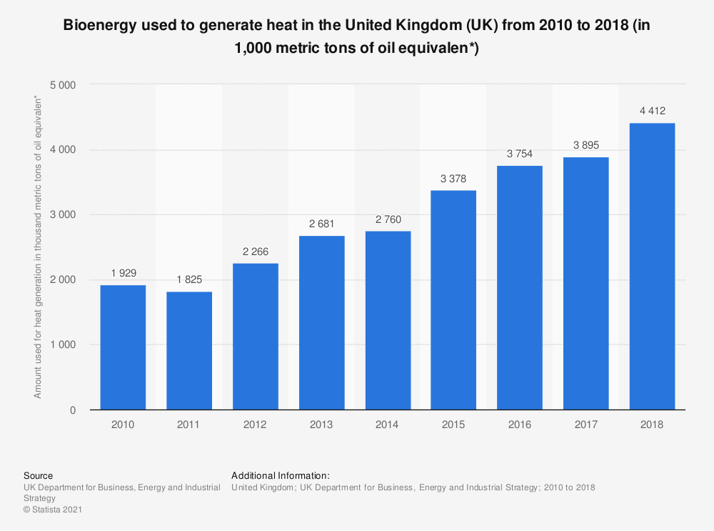 Statistic: Bioenergy used to generate heat in the United Kingdom (UK) from 2010 to 2018 (in 1,000 metric tons of oil equivalen*) | Statista
