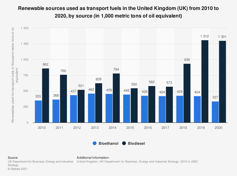 Statistic: Renewable sources used as transport fuels in the United Kingdom (UK) from 2010 to 2018 (in 1,000 metric tons of oil equivalent*) | Statista