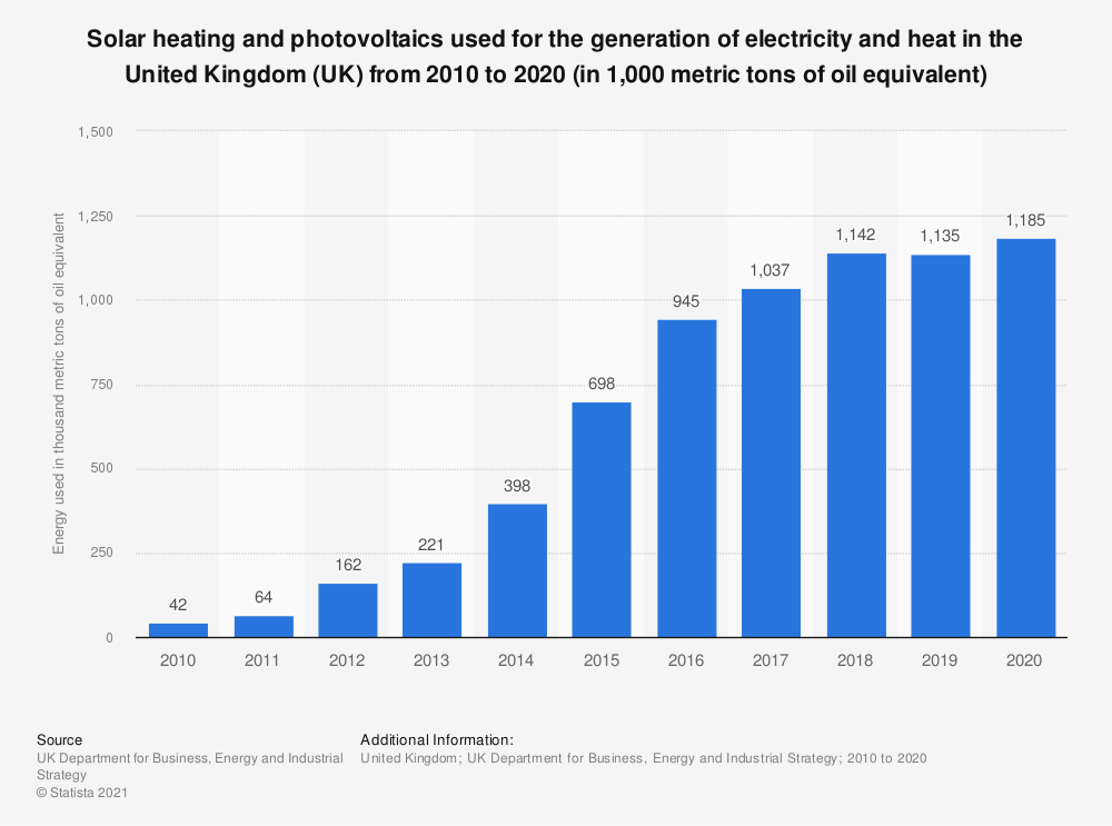 Statistic: Solar heating and photovoltaics used for the generation of electricity and heat in the United Kingdom (UK) from 2010 to 2018 (in 1,000 metric tons of oil equivalent*) | Statista