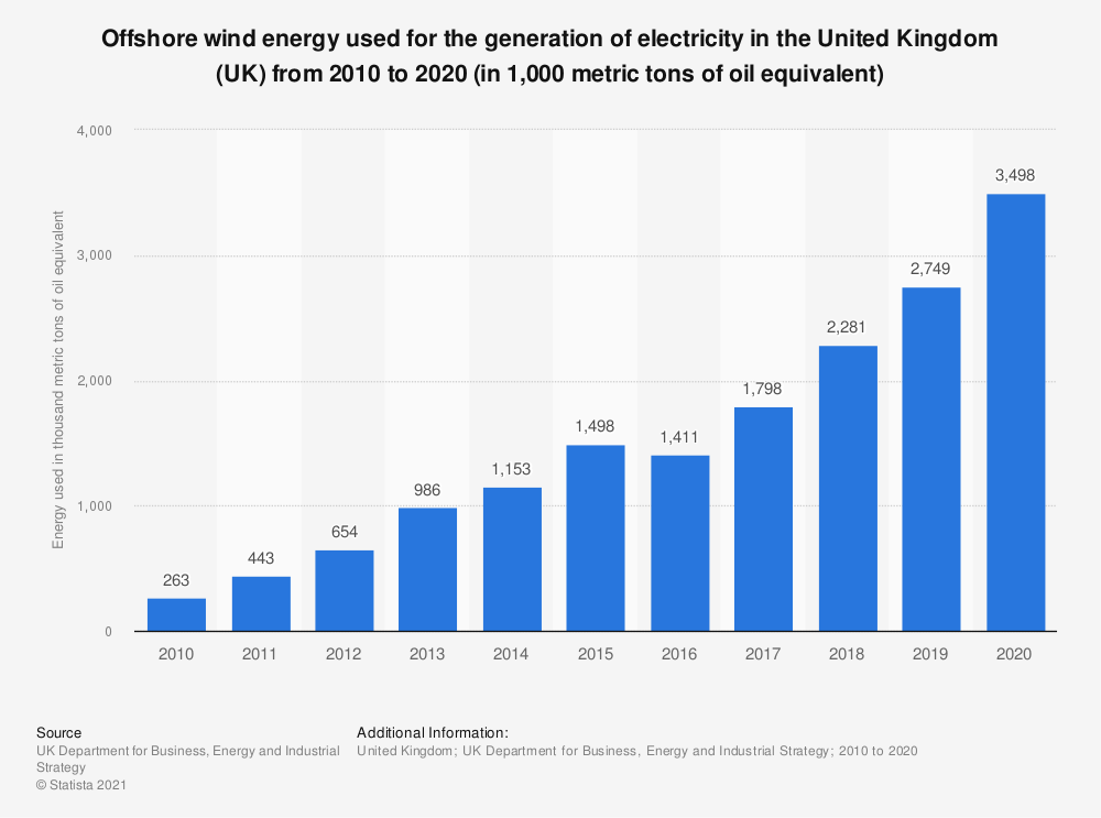 Statistic: Offshore wind energy used for the generation of electricity in the United Kingdom (UK) from 2010 to 2019 (in 1,000 metric tons of oil equivalent) | Statista