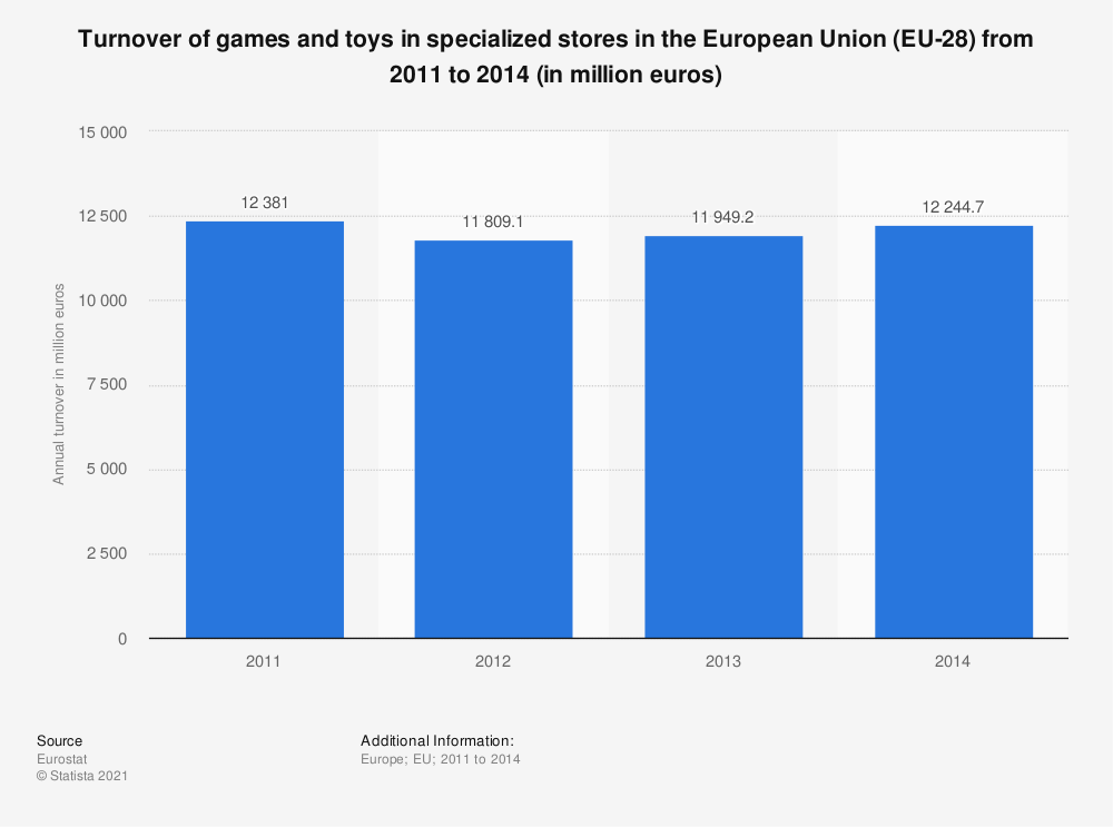 Statistic: Turnover of games and toys in specialized stores in the European Union (EU-28) from 2011 to 2014 (in million euros) | Statista