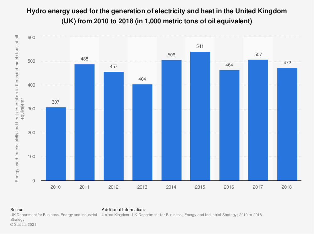 Statistic: Hydro energy used for the generation of electricity and heat in the United Kingdom (UK) from 2010 to 2018 (in 1,000 metric tons of oil equivalent) | Statista