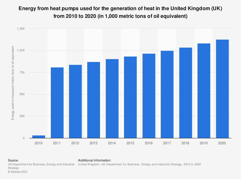 Statistic: Energy from heat pumps used for the generation of heat in the United Kingdom (UK) from 2010 to 2018 (in 1,000 metric tons of oil equivalent) | Statista